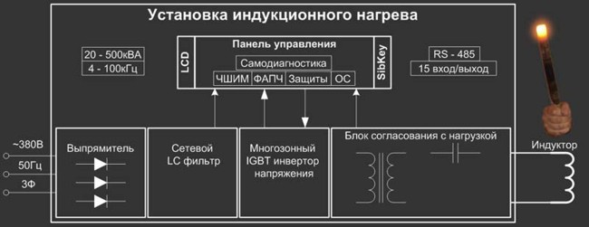 """Этапы проектирования и изготовления установок индукционного нагрева на ООО  """" ЭЛИСИТ.  Математическое моделирование."""